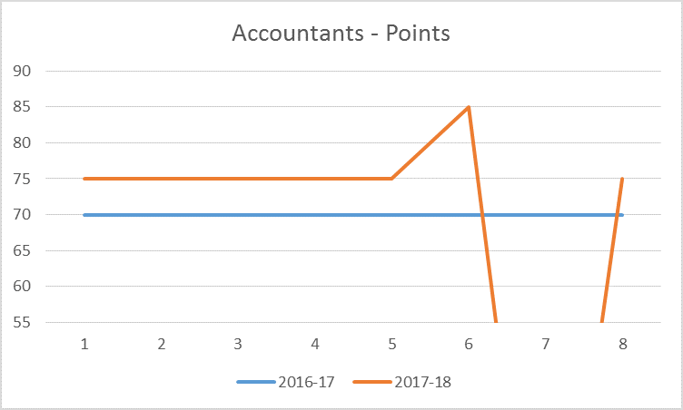 Points Required for Accountants - 2017-18