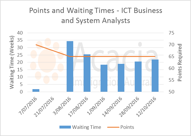 skillselect October 2016 - ict-business-analysts - points and waiting times