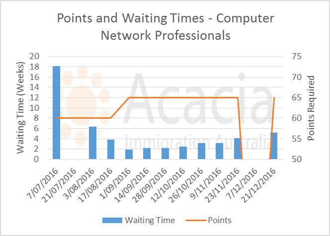 skillselect December 2016 - computer-network-professionals - points and waiting times