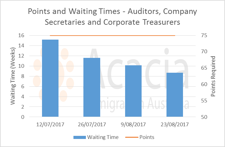 points and waiting times - auditors