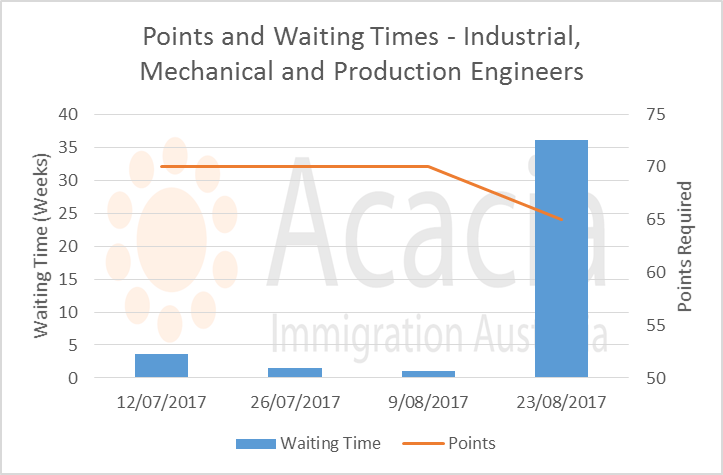points and waiting times - Industrial, Mechanical and Production Engineers